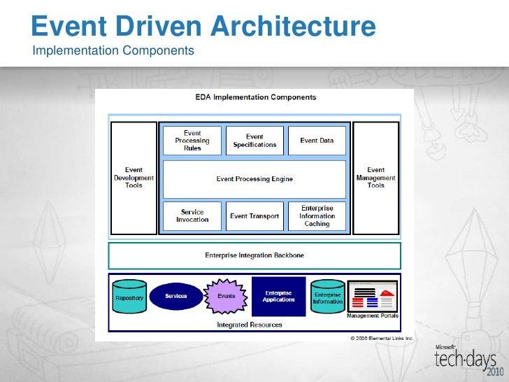 ... Driven Architectureu003cbr /u003eComplex Event Processingu003cbr /u003e; 30.