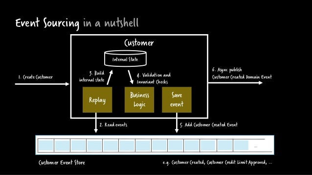 Event Sourcing in a nutshell Customer Business Logic Save event 2. Read events Replay … Internal State 3. Build internal s...