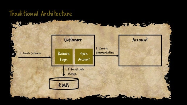 Traditional Architecture Customer 1. Create Customer Account RDMS Business Logic Open Account 2. Persist state changes 3. ...