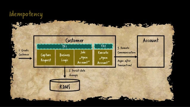 """Idempotency Customer 1. Create Customer Account RDMS Business Logic Job: """"Open Account"""" 2. Persist state changes 3. Remote..."""