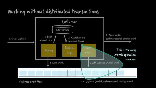 Working without distributed transactions Customer Business Logic Save event 2. Read events Replay … Internal State 3. Buil...