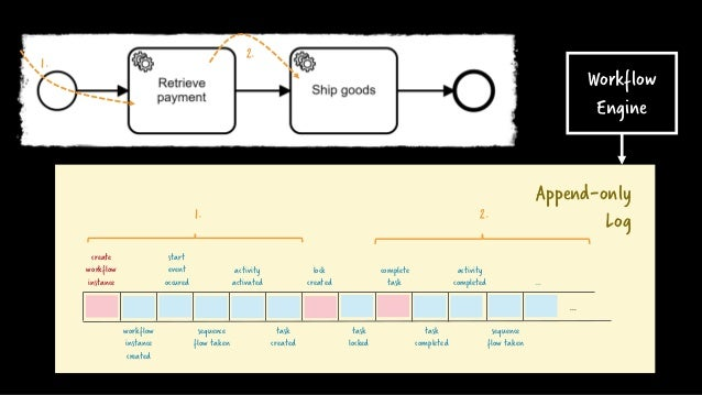 Append-only Log1. create workflow instance workflow instance created start event occured sequence flow taken activity acti...