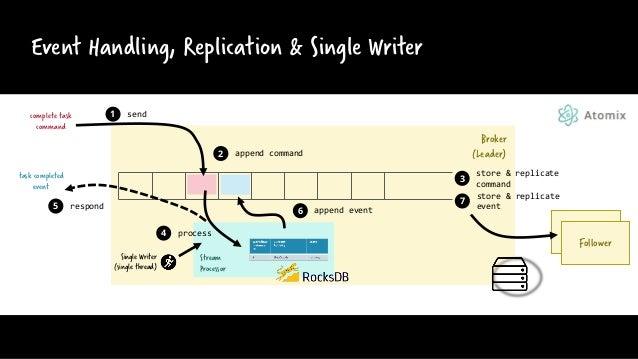 Event Handling, Replication & Single Writer Follower Follower complete task command task completed event 1 send 2 append c...