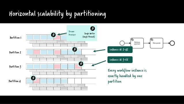 Horizontal scalability by partitioning Partition 1 Partition 2 Partition 3 Partition 4 Every workflow instance is exactly ...