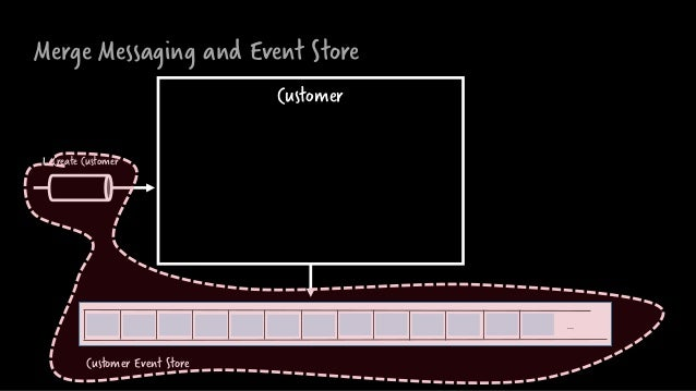 Merge Messaging and Event Store Customer … 1. Create Customer Customer Event Store