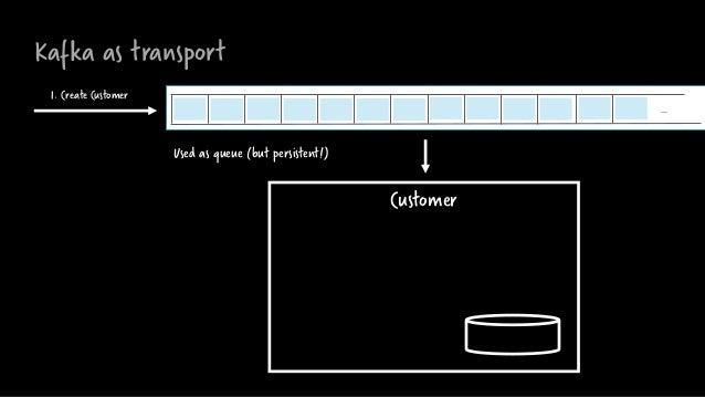 Kafka as transport Customer … 1. Create Customer Used as queue (but persistent!)