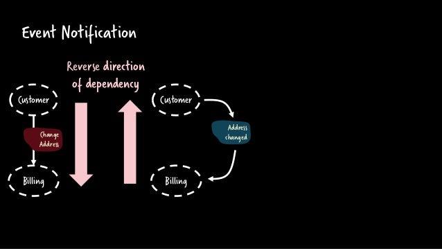 Event Notification Address changed Billing Customer Billing Customer Reverse direction of dependency direction of dependen...
