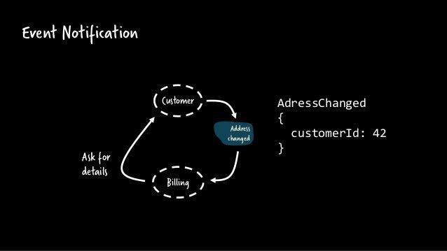Event Notification Address changed Billing Customer AdressChanged { customerId: 42 } Ask for details