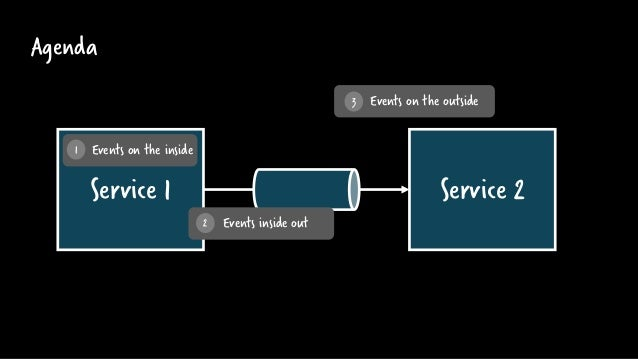 Service 1 Agenda Service 2 Events on the inside Events on the outside 1 3 Events inside out2