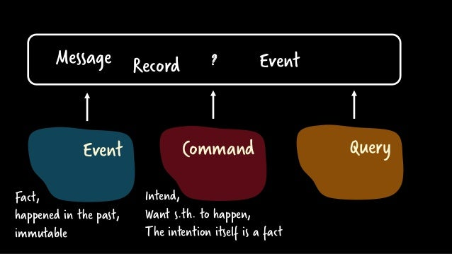 ? Event Command Query Message Record Event Fact, happened in the past, immutable Intend, Want s.th. to happen, The intenti...