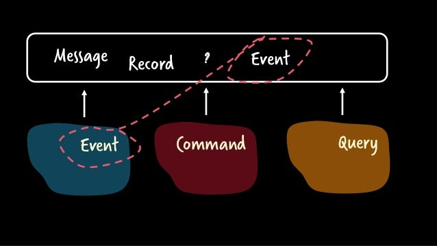 ? Event Command Query Message Record Event