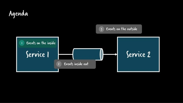 Service 1 Agenda Service 2 Events on the inside1 Events on the outside3 Events inside out2