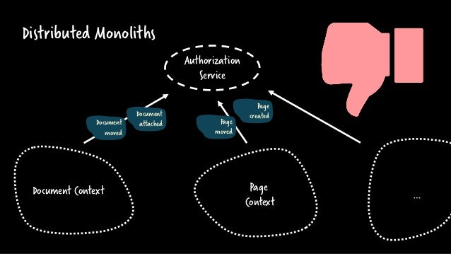 Distributed Monoliths Authorization Service Document Context Page Context Document attached Page created Document moved Pa...