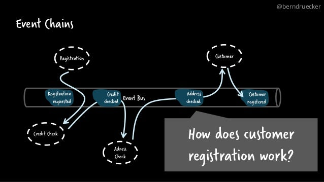 Event Chains Adress Check Credit Check Registration @berndruecker Customer Event Bus Registration requested Credit checked...