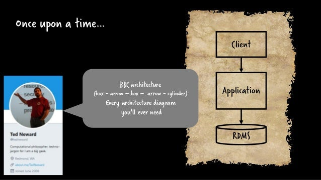 Once upon a time… RDMS Application Client BBC architecture (box - arrow – box – arrow - cylinder) Every architecture diagr...