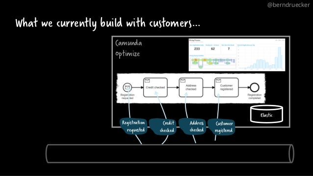 What we currently build with customers… Camunda Optimize Elastic Registration requested Credit checked Address checked Cus...