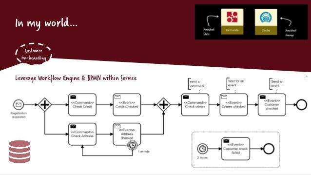 In my world… Customer On-boarding Leverage Workflow Engine & BPMN within Service