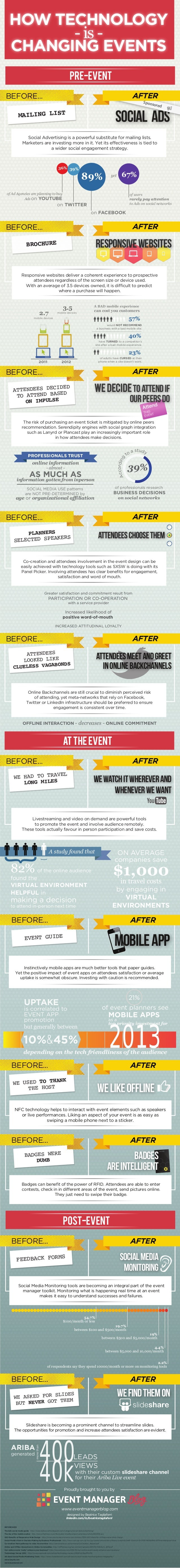 Event Technology Infographic