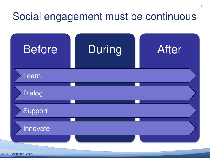 Social engagement must be continuous<br />15<br />Learn<br />Dialog<br />Support<br />Innovate<br />