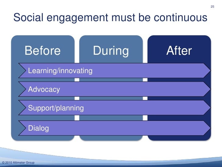 Social engagement must be continuous<br />25<br />Learning/innovating<br />Advocacy<br />Support/planning<br />Dialog<br />