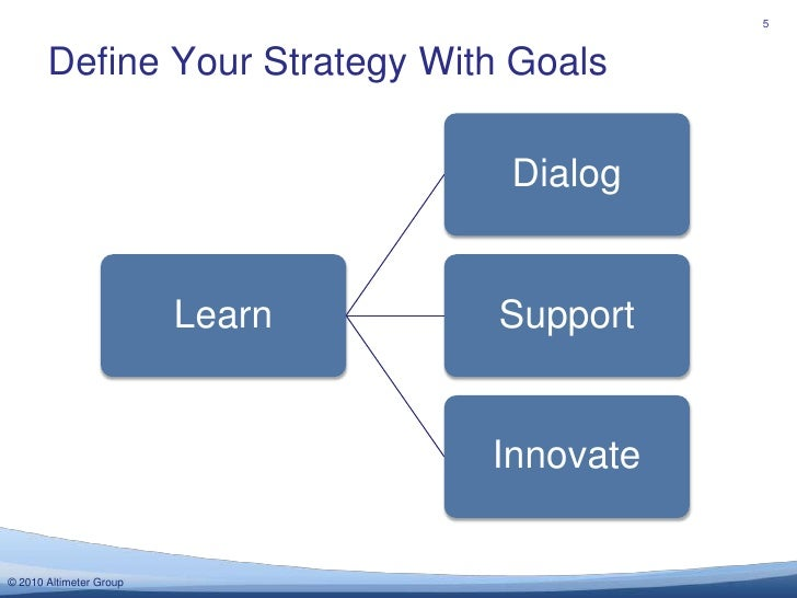 Define Your Strategy With Goals<br />5<br />