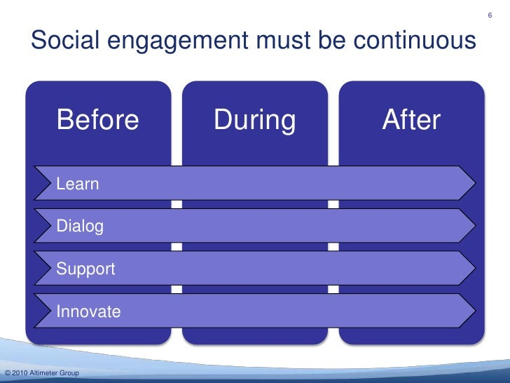 Social engagement must be continuous<br />6<br />Learn<br />Dialog<br />Support<br />Innovate<br />