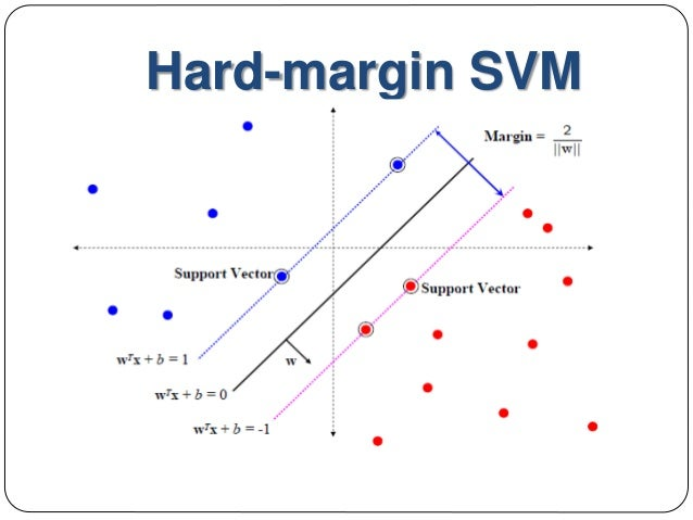Application of SVM in Financial Research