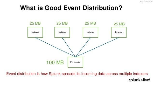 Best Practices for Splunk Deployments