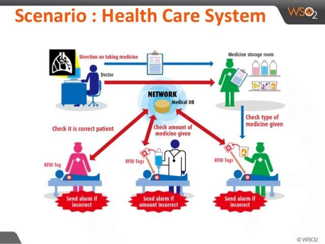 Event Driven Architecture; 4. Scenario : Health Care System; 5.