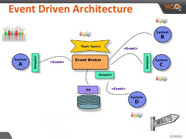 EventDriven Architecture EDA - Event driven architecture