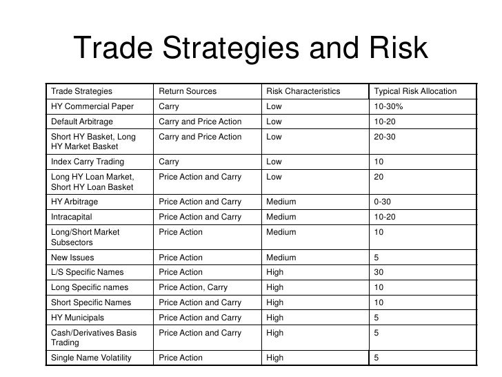 Securities lending trading strategies