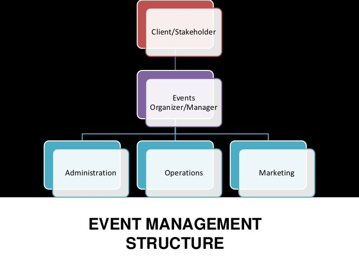 Shareholding and organisational structure