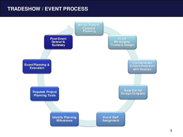 project management event planning