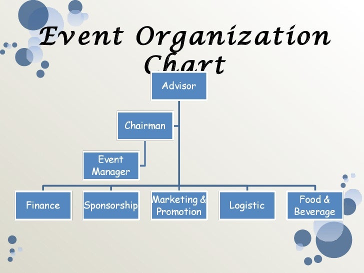 event organisation description Table of contents: i overview ii organization information iii event description iv applicant rfp reception v applicant information.