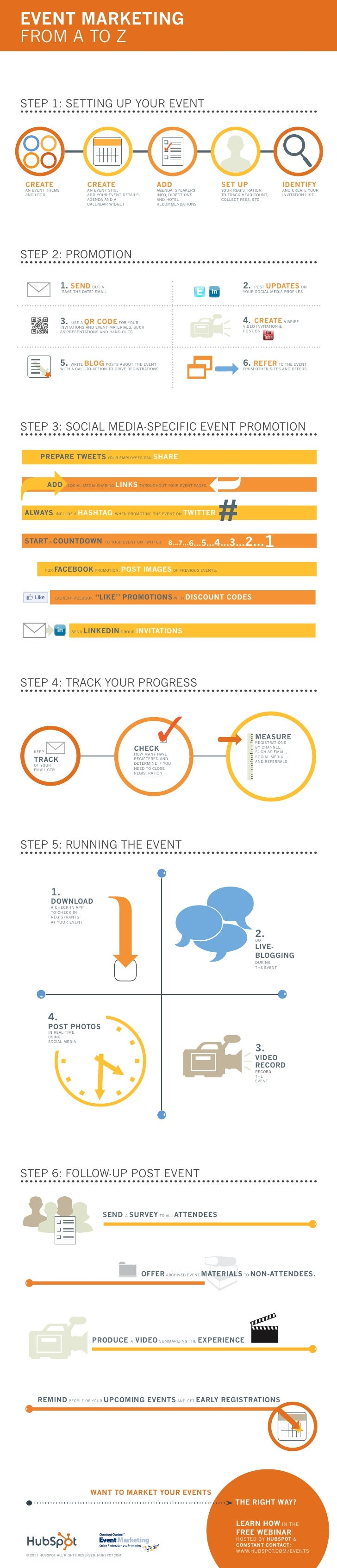 EVENT MARKETINGFROM A TO ZSTEP 1: SETTING UP YOUR EVENTCREATE                        CREATE                         ADD   ...