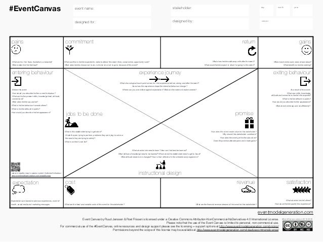 event model canvas
