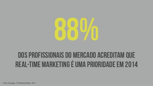 dos PROFISSIONAIS DO MERCADO acreditam que  real-time marketing é uma prioridade em 2014  Fonte: Evergage - The Realtime R...