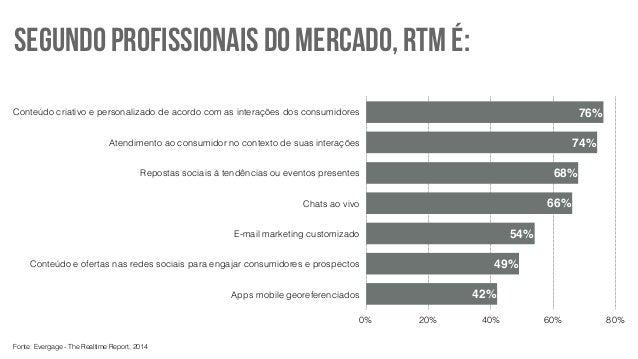 SEGUNDO PROFISSIONAIS DO MERCADO, RTM É:  Conteúdo criativo e personalizado de acordo com as interações dos consumidores  ...