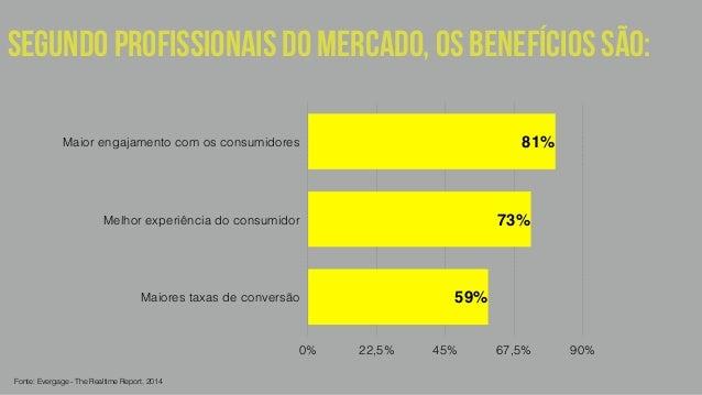 SEGUNDO PROFISSIONAIS DO MERCADO, os benefícios são:  Maior engajamento com os consumidores  Melhor experiência do consumi...