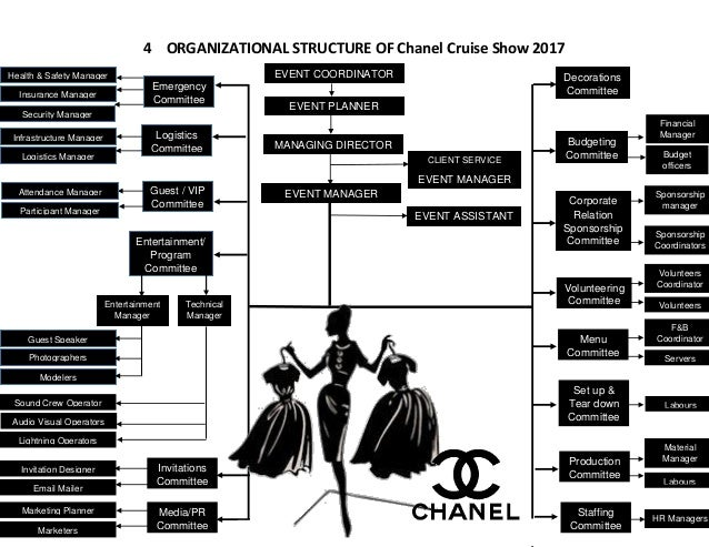 Event planning example (chanel cruise show 2017)