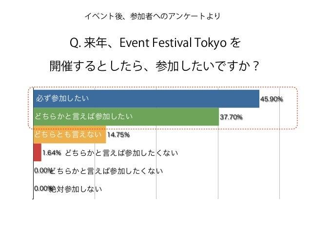0.00% 0.00% 1.64% 14.75% 37.70% 45.90%必ず参加したい どちらかと言えば参加したい どちらとも言えない どちらかと言えば参加したくない どちらかと言えば参加したくない 絶対参加しない イベント後、参加者へのア...