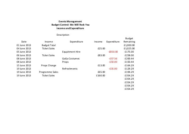 Date Income	    Expenditure Income	    Expenditure Budget	    Remaining	    01	   June	   2013 Budget	   Total £1,000.00 0...