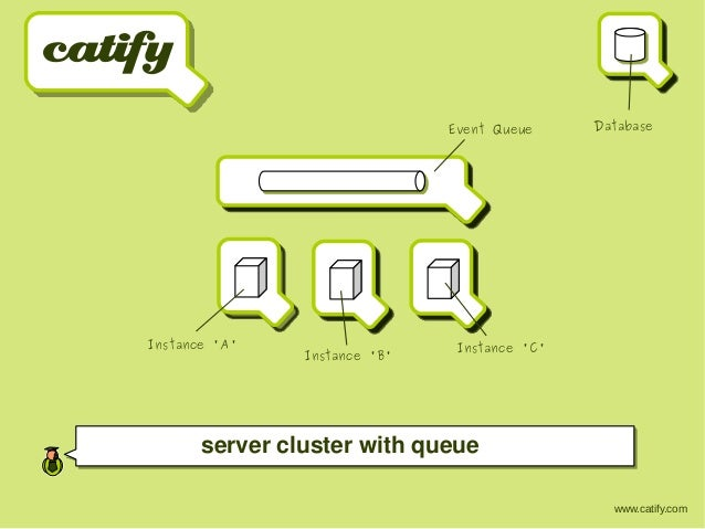 www.catify.com Event Queue Instance 'A' Instance 'B' Instance 'C' Database server cluster with queue