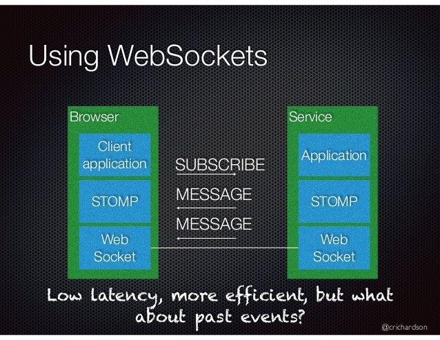 @crichardson Using WebSockets Browser Web Socket STOMP Client application Service Web Socket STOMP Application SUBSCRIBE M...
