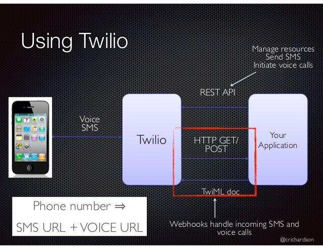 @crichardson Using Twilio Twilio Your Application TwiML doc HTTP GET/ POST REST API Manage resources Send SMS Initiate voi...
