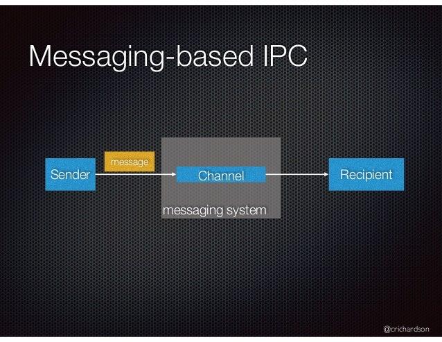 @crichardson messaging system Messaging-based IPC Sender RecipientChannel message