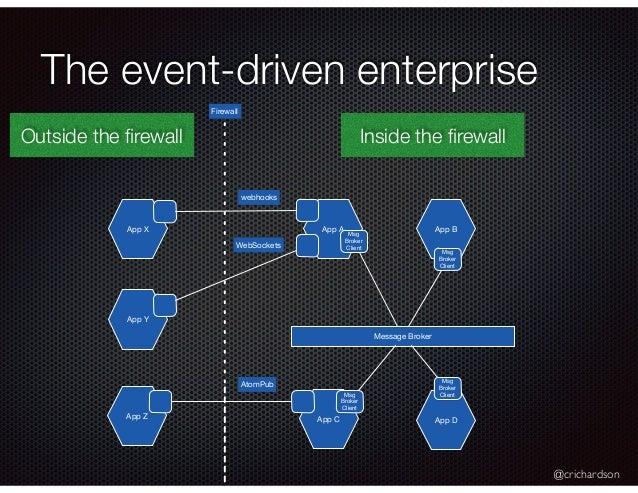 @crichardson The event-driven enterprise App A App BApp X App Y Firewall Message Broker webhooks WebSockets AtomPub App Z ...