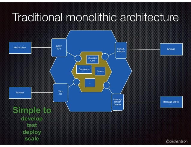 @crichardson Traditional monolithic architecture Simple to develop test deploy scale Shopping Cart Customers Orders Mobile...