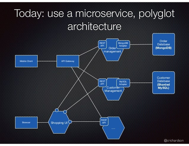 @crichardson Today: use a microservice, polyglot architecture Orders Customers … Shopping UI Mobile Client Browser API Gat...
