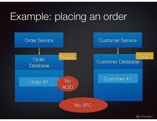 @crichardson Example: placing an order Order Service Customer Service Order Database Customer Database Order #1 Customer #...